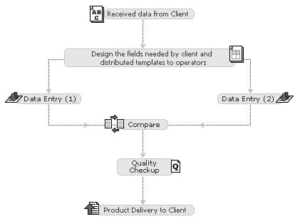 Double Key Data Entry Services